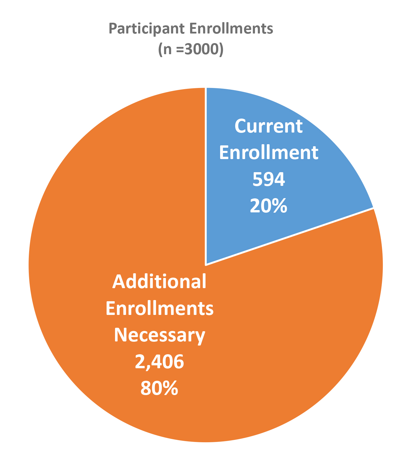 Participant enrollment as of 5-22-20